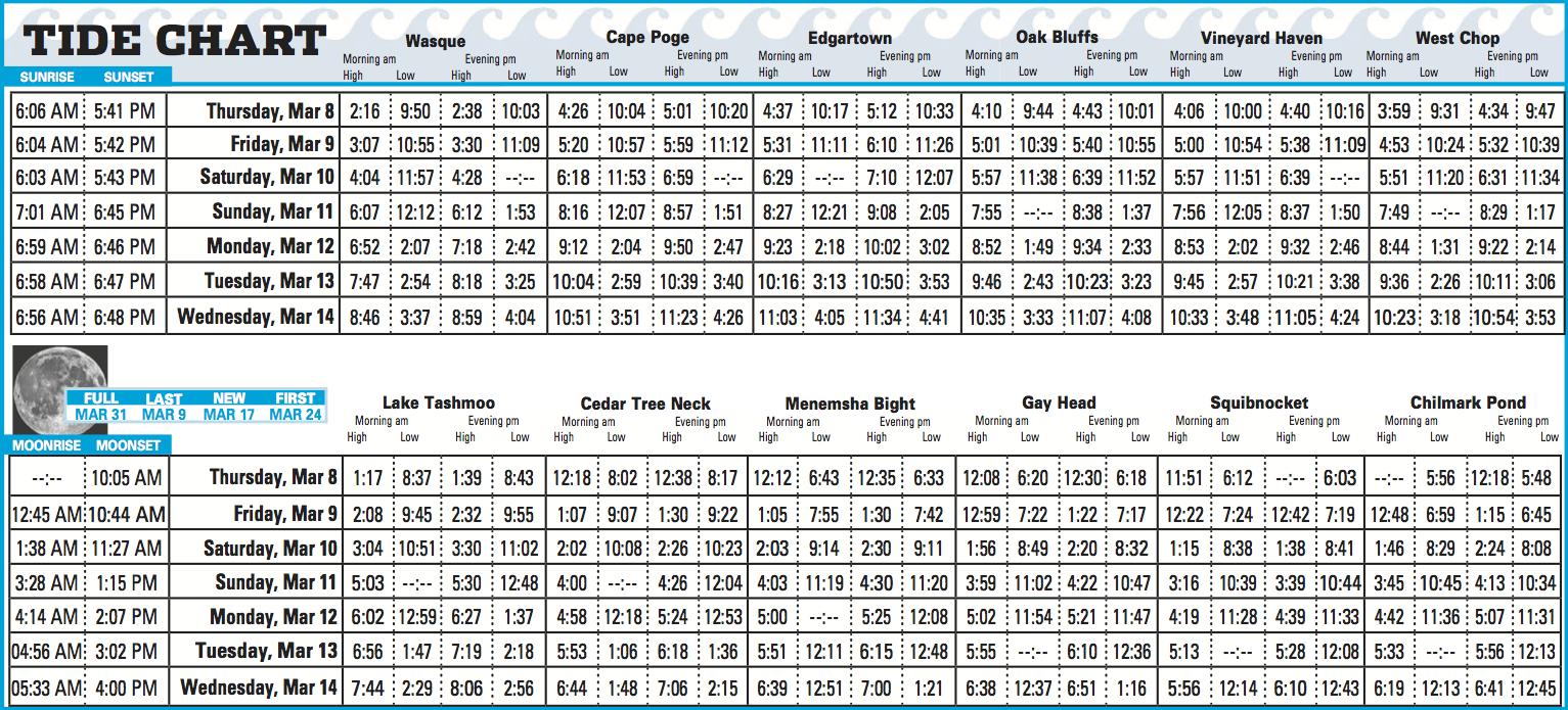Oak island nc tide chart images free any chart examples oak island nc tide chart image collections free any chart examples oak island nc tide chart nvjuhfo Image collections