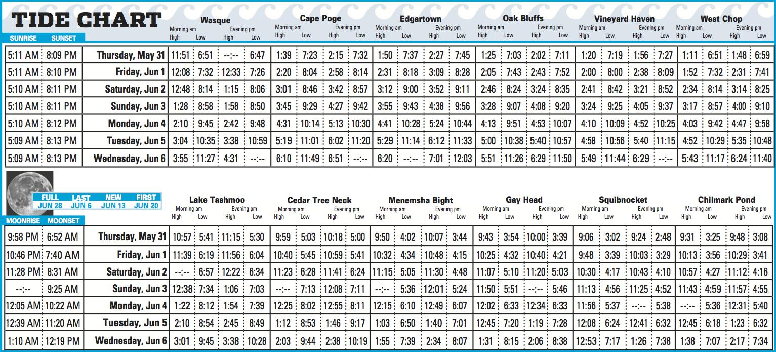 Tide Chart Erkalnathandedecker